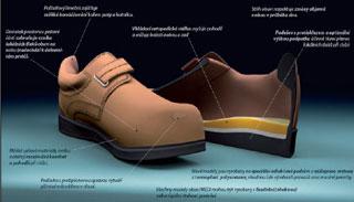 2f3f580a28a Obuv MEDI představuje novou generaci komfortní obuvi vyrobené podle  posledních poznatků biomechaniky chůze a zásad zdravotně nezávadného  obouvání.